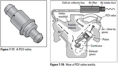 foxbody pcv valve replacement – fox body project  fox body project - wordpress.com